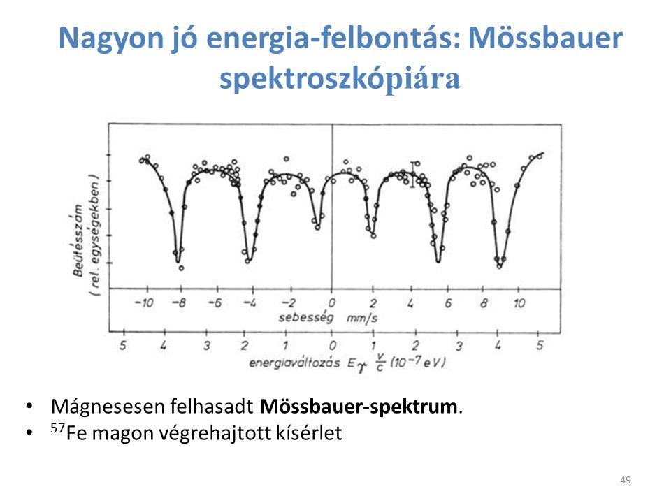 Nagyon jó energia-felbontás: Mössbauer spektroszkó piára Mágnesesen felhasadt Mössbauer-spektrum. 57 Fe magon végrehajtott kísérlet 49