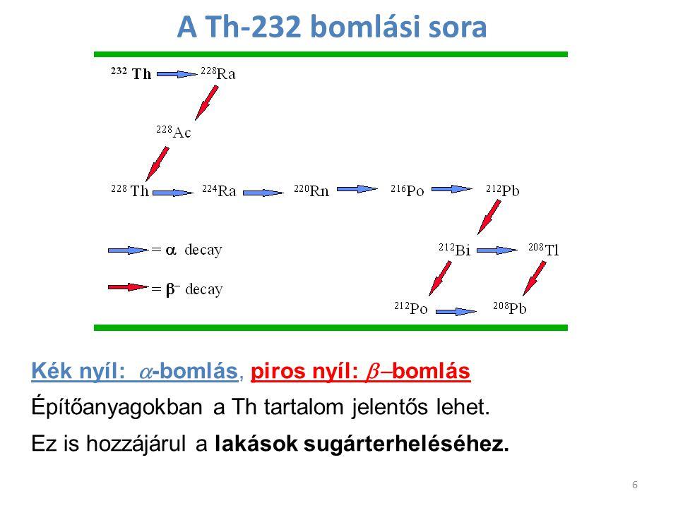 A Th-232 bomlási sora 6 Kék nyíl:  -bomlás, piros nyíl:  bomlás Építőanyagokban a Th tartalom jelentős lehet. Ez is hozzájárul a lakások sugárterhe
