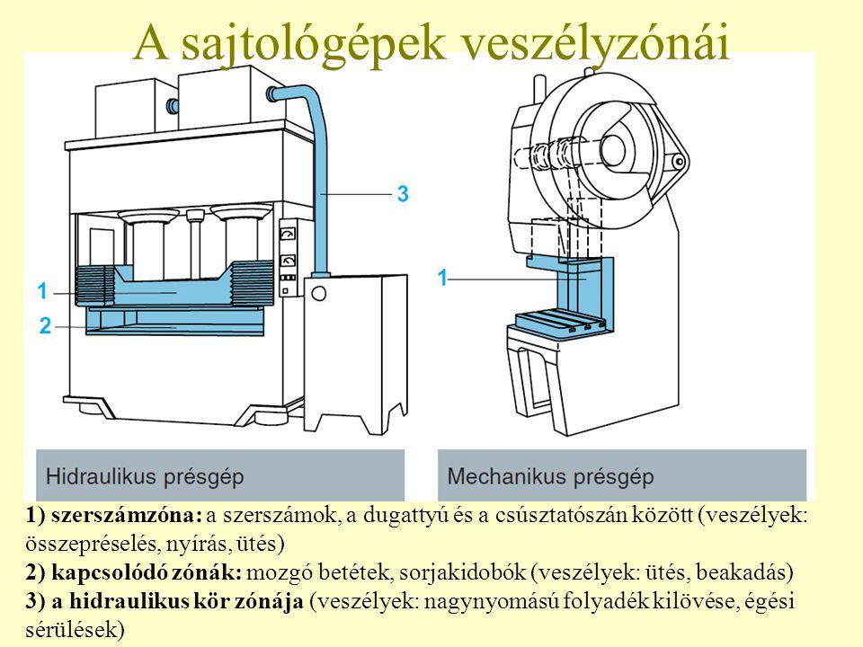 1) szerszámzóna: a szerszámok, a dugattyú és a csúsztatószán között (veszélyek: összepréselés, nyírás, ütés) 2) kapcsolódó zónák: mozgó betétek, sorjakidobók (veszélyek: ütés, beakadás) 3) a hidraulikus kör zónája (veszélyek: nagynyomású folyadék kilövése, égési sérülések) A sajtológépek veszélyzónái
