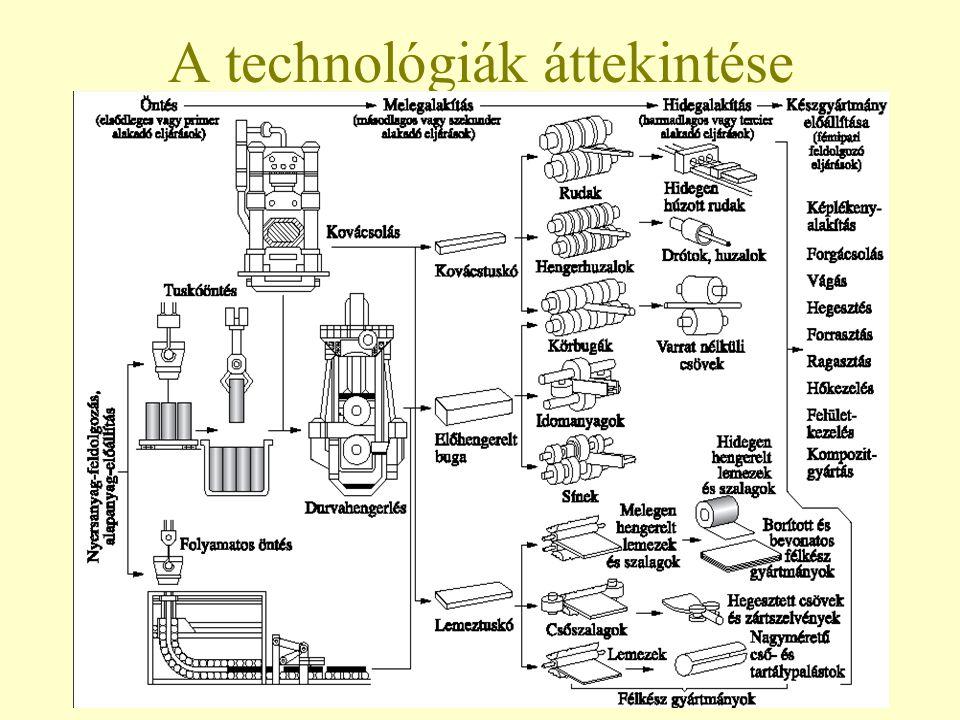 44 A technológiák áttekintése