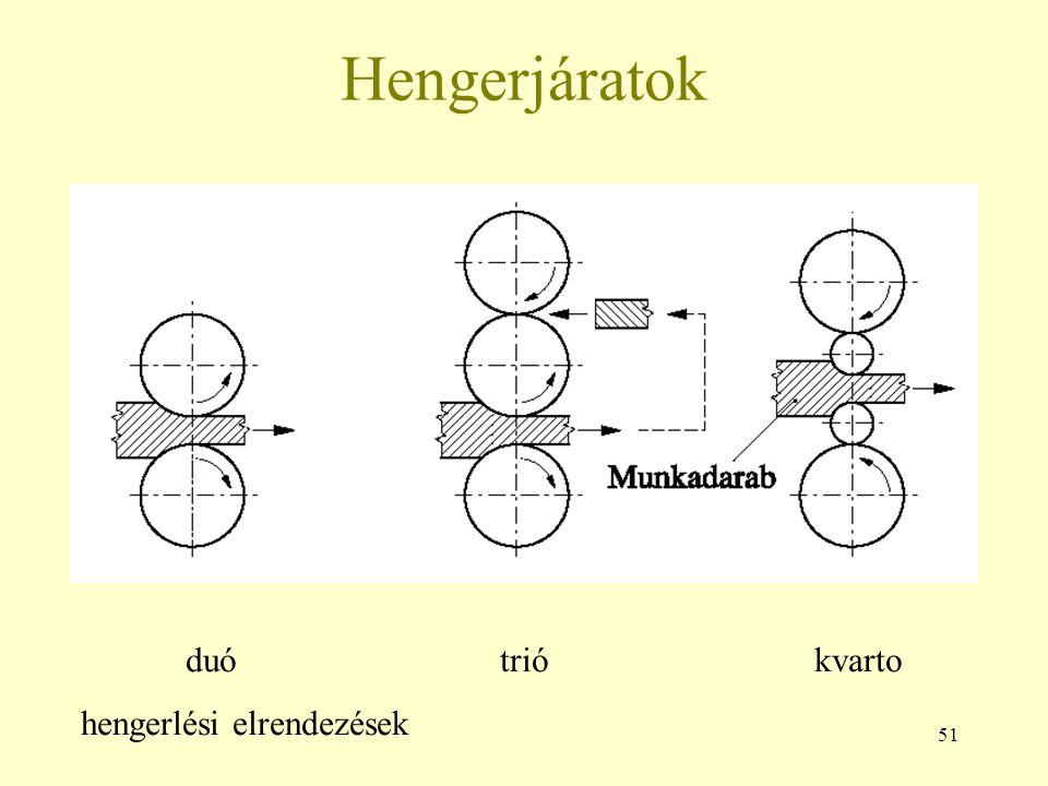 51 Hengerjáratok duótriókvarto hengerlési elrendezések