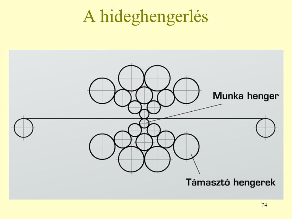 A hideghengerlés 74