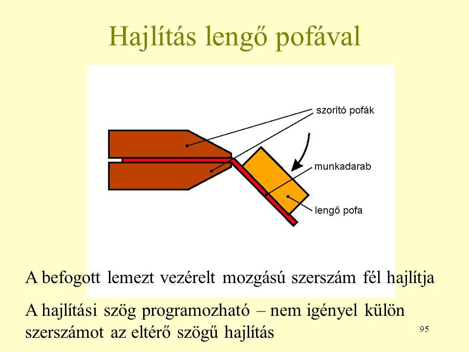 95 Hajlítás lengő pofával A befogott lemezt vezérelt mozgású szerszám fél hajlítja A hajlítási szög programozható – nem igényel külön szerszámot az eltérő szögű hajlítás