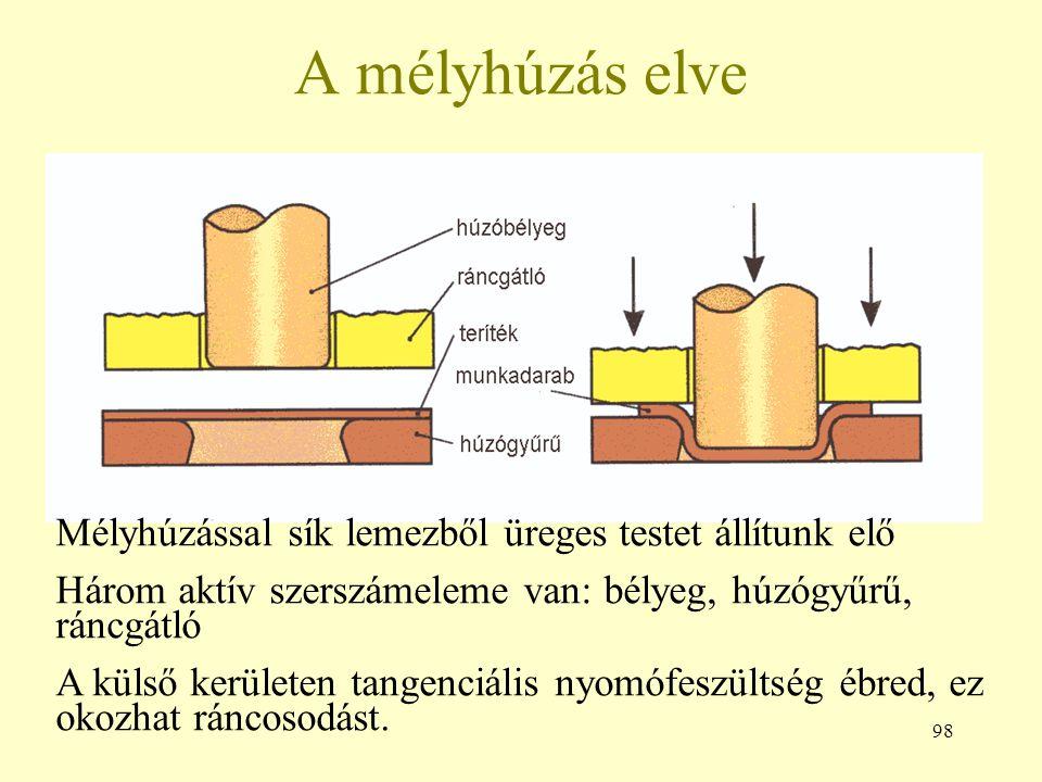 98 A mélyhúzás elve Mélyhúzással sík lemezből üreges testet állítunk elő Három aktív szerszámeleme van: bélyeg, húzógyűrű, ráncgátló A külső kerületen