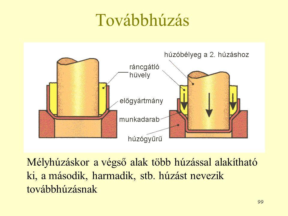99 Továbbhúzás Mélyhúzáskor a végső alak több húzással alakítható ki, a második, harmadik, stb.