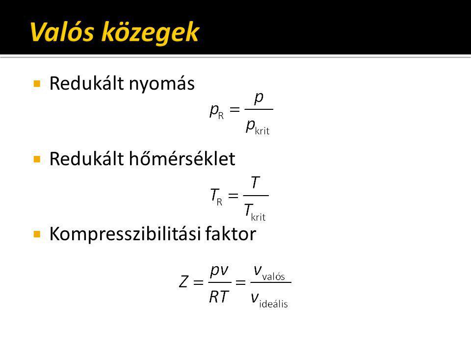 Kompresszibilitási faktor diagramja