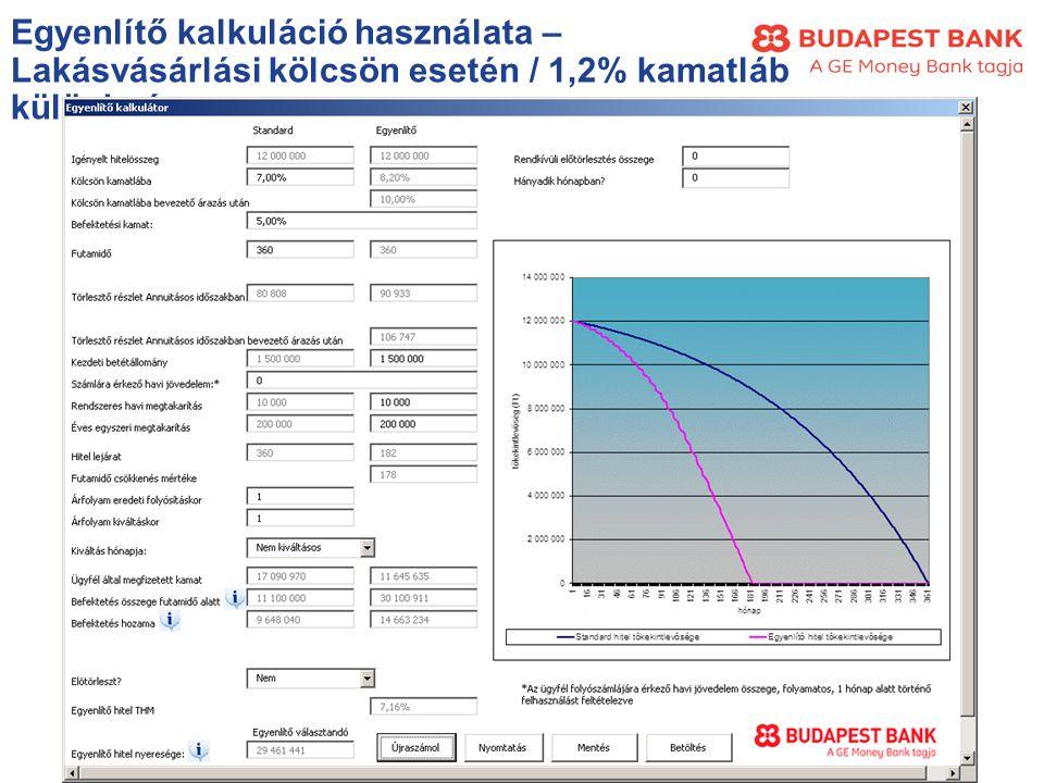 Egyenlítő kalkuláció használata – Lakásvásárlási kölcsön esetén / 1,2% kamatláb különbség