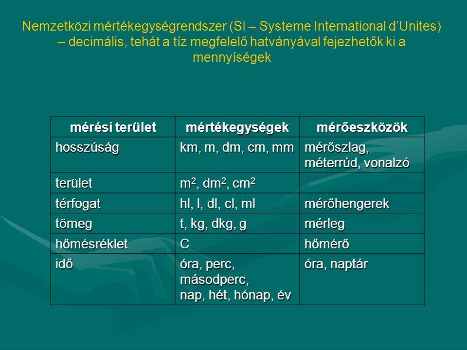 Nemzetközi mértékegységrendszer (SI – Systeme International d'Unites) – decimális, tehát a tíz megfelelő hatványával fejezhetők ki a mennyíségek mérési terület mértékegységekmérőeszközök hosszúság km, m, dm, cm, mm mérőszlag, méterrúd, vonalzó terület m 2, dm 2, cm 2 térfogat hl, l, dl, cl, ml mérőhengerek tömeg t, kg, dkg, g mérleg hőmésrékletChőmérő idő óra, perc, másodperc, nap, hét, hónap, év óra, naptár
