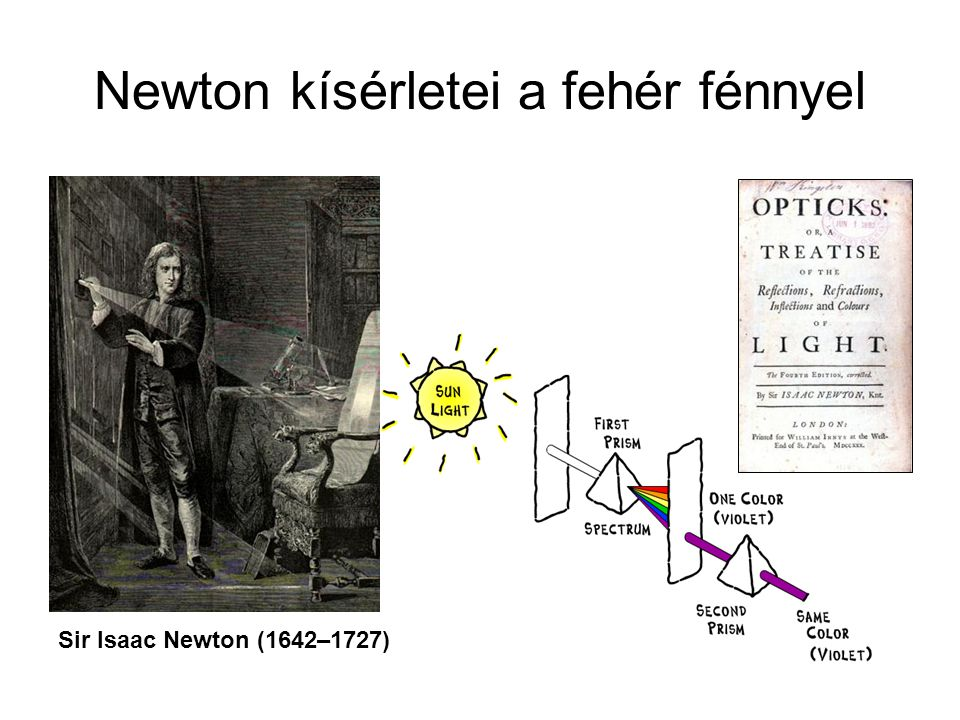 Newton kísérletei a fehér fénnyel Sir Isaac Newton (1642–1727)
