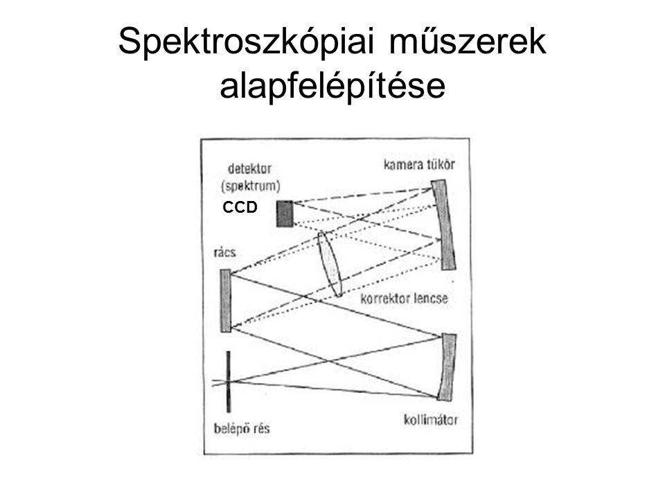 Spektroszkópiai műszerek alapfelépítése CCD