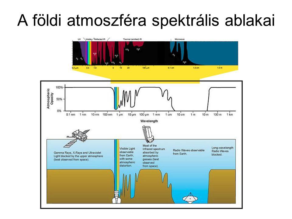 A földi atmoszféra spektrális ablakai