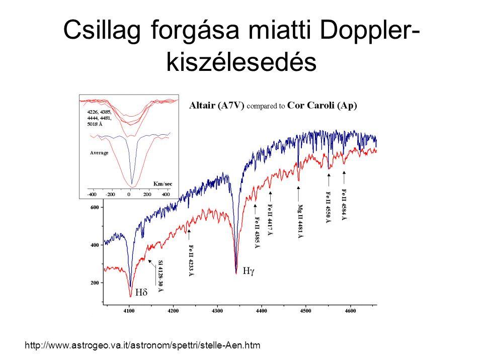 Csillag forgása miatti Doppler- kiszélesedés http://www.astrogeo.va.it/astronom/spettri/stelle-Aen.htm