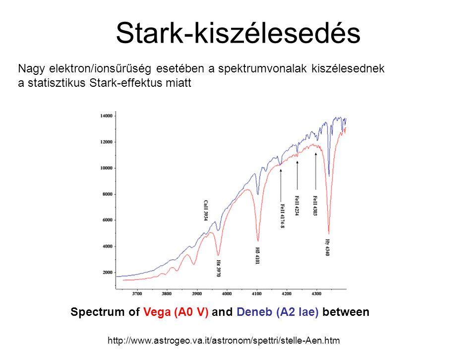 Stark-kiszélesedés Spectrum of Vega (A0 V) and Deneb (A2 Iae) between http://www.astrogeo.va.it/astronom/spettri/stelle-Aen.htm Nagy elektron/ionsűrűs