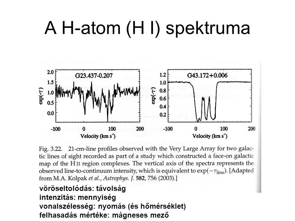 A H-atom (H I) spektruma vöröseltolódás: távolság intenzitás: mennyiség vonalszélesség: nyomás (és hőmérséklet) felhasadás mértéke: mágneses mező