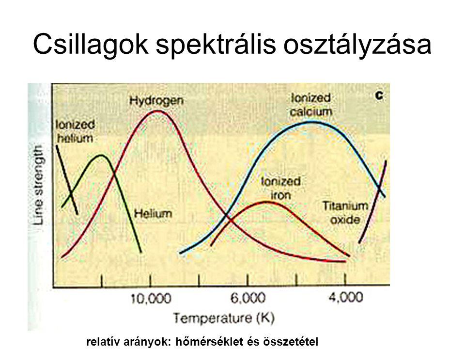 Csillagok spektrális osztályzása relatív arányok: hőmérséklet és összetétel