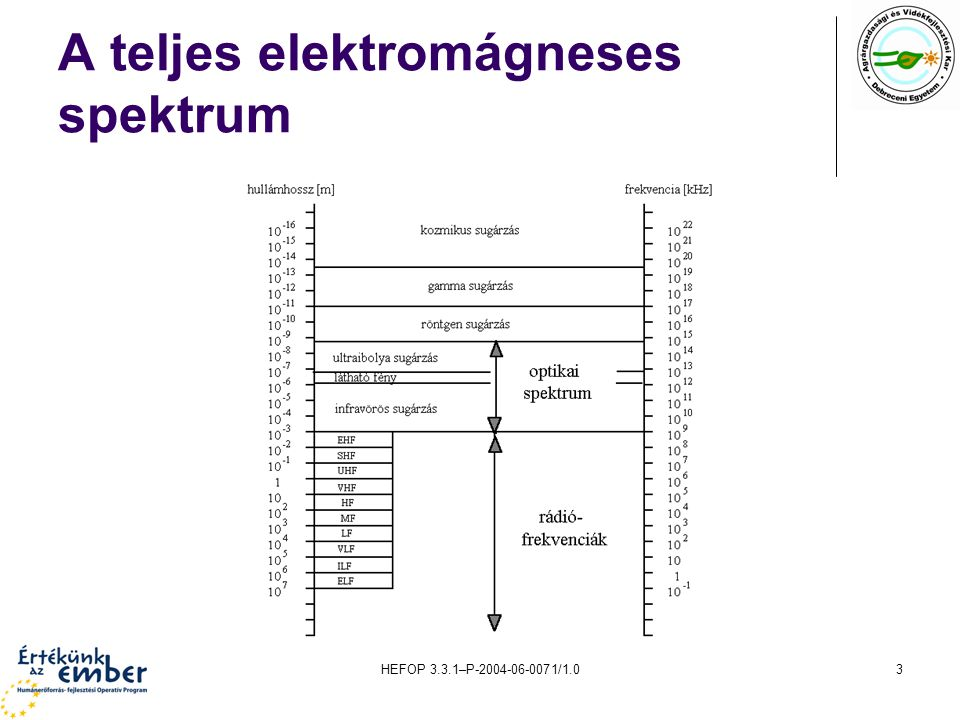 HEFOP 3.3.1–P-2004-06-0071/1.03 A teljes elektromágneses spektrum
