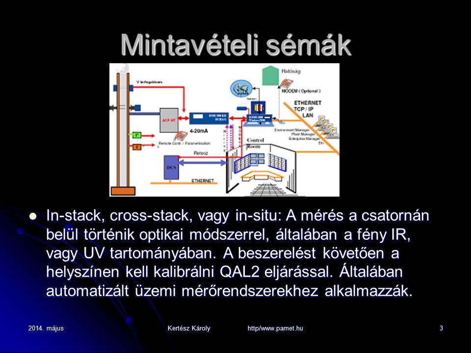 2014. májusKertész Károly http/www.pamet.hu3 Mintavételi sémák In-stack, cross-stack, vagy in-situ: A mérés a csatornán belül történik optikai módszer