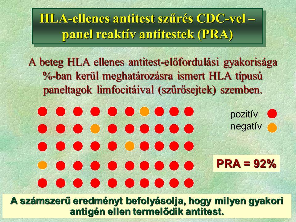 A beteg HLA ellenes antitest-előfordulási gyakorisága %-ban kerül meghatározásra ismert HLA típusú paneltagok limfocitáival (szűrősejtek) szemben. PRA