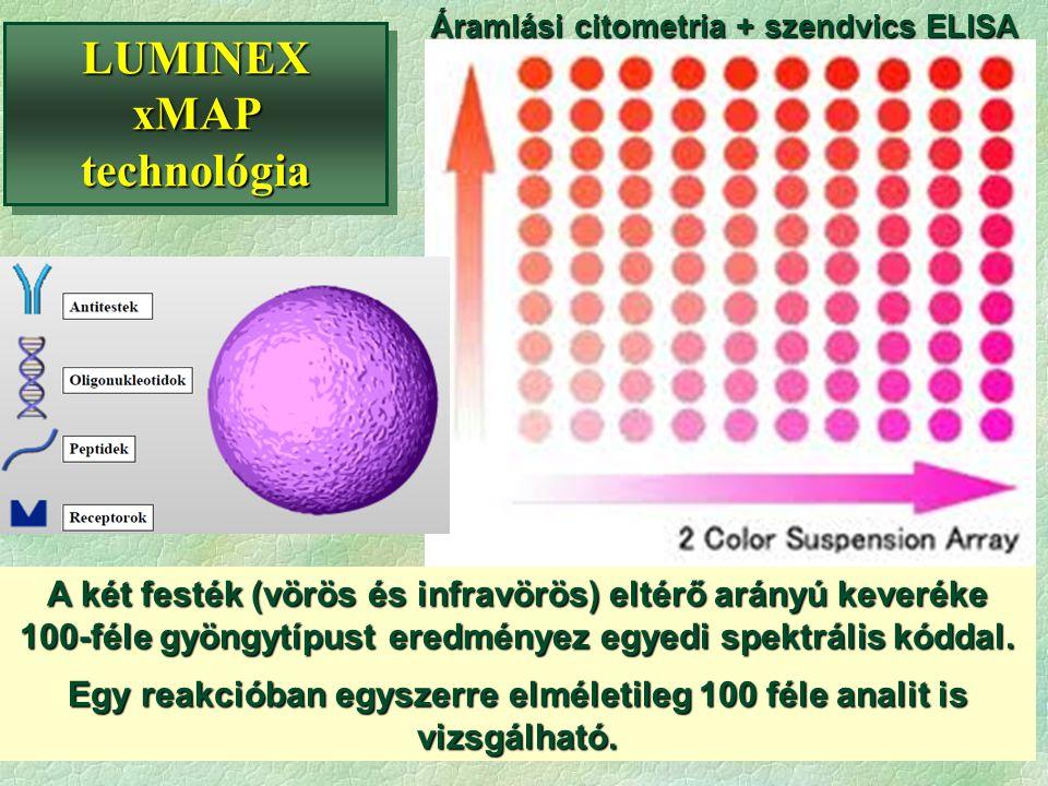 A két festék (vörös és infravörös) eltérő arányú keveréke 100-féle gyöngytípust eredményez egyedi spektrális kóddal. Egy reakcióban egyszerre elméleti