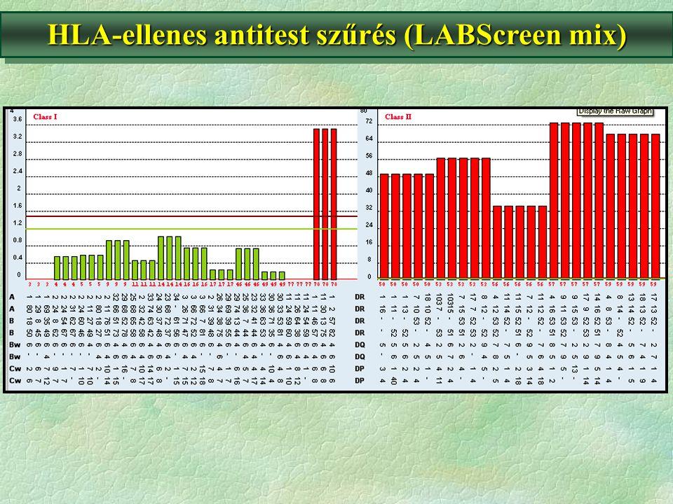HLA-ellenes antitest szűrés (LABScreen mix)