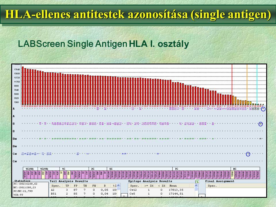 LABScreen Single Antigen HLA I. osztály HLA-ellenes antitestek azonosítása (single antigen)