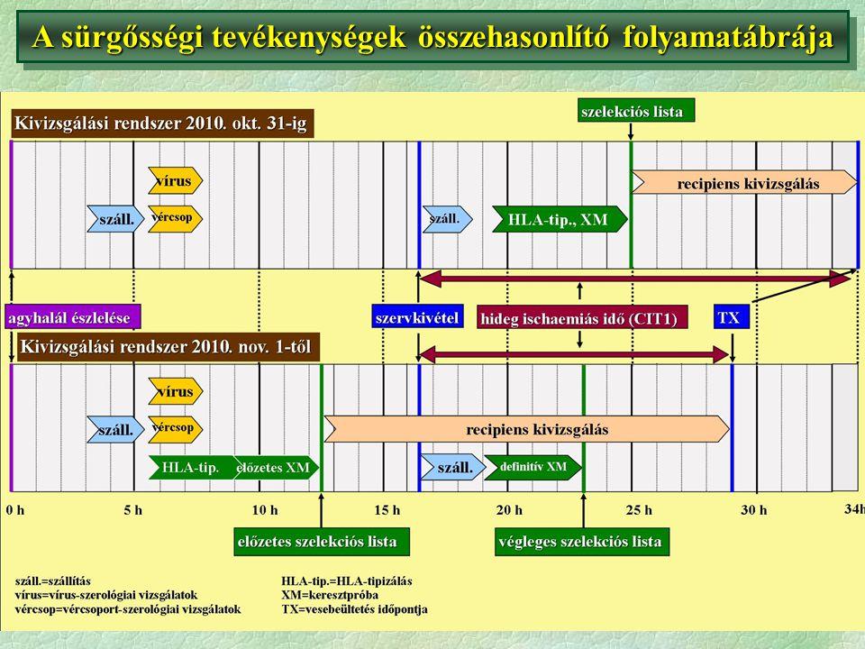 Speciális programok: (i) gyermek; (ii) acceptable mismatch (AM); (iii) sürgősségi;Speciális programok: (i) gyermek; (ii) acceptable mismatch (AM); (iii) sürgősségi; EFI-akkreditált HLA-labor (jelenleg Bp, később Debrecen);EFI-akkreditált HLA-labor (jelenleg Bp, később Debrecen); Részvétel az ET szisztematikus mintacsere programjaiban;Részvétel az ET szisztematikus mintacsere programjaiban; A recipiens adatokat a TX-centrumok, a HLA-adatokat pedig a HLA-labor rögzíti az ENIS-programba;A recipiens adatokat a TX-centrumok, a HLA-adatokat pedig a HLA-labor rögzíti az ENIS-programba; Szerv-allokáció az egységes ENIS-program (Leiden) által;Szerv-allokáció az egységes ENIS-program (Leiden) által; Szérumgyűjtés a listán levő betegektől 3 havonként, immunizált betegek mintáinak küldése 30 ET-laborba;Szérumgyűjtés a listán levő betegektől 3 havonként, immunizált betegek mintáinak küldése 30 ET-laborba; Törekvés az antitest-profil részletes előzetes megismerésére – virtuális keresztpróba;Törekvés az antitest-profil részletes előzetes megismerésére – virtuális keresztpróba; Új vesebetegek: kétszeri mintaküldés 2 hét időközzel, folyamatos listára kerülés.Új vesebetegek: kétszeri mintaküldés 2 hét időközzel, folyamatos listára kerülés.