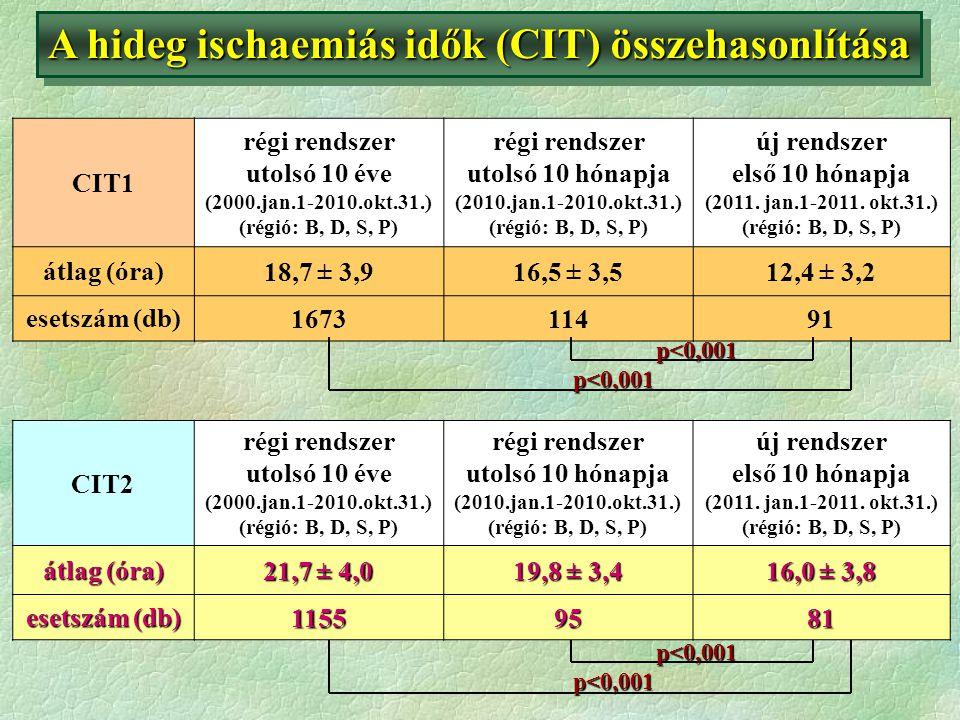 A hideg ischaemiás idők (CIT) összehasonlítása CIT2 régi rendszer utolsó 10 éve (2000.jan.1-2010.okt.31.) (régió: B, D, S, P) régi rendszer utolsó 10