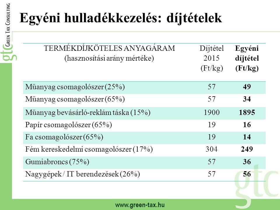 www.green-tax.hu Egyéni hulladékkezelés: díjtételek TERMÉKDÍJKÖTELES ANYAGÁRAM (hasznosítási arány mértéke) Díjtétel 2015 (Ft/kg) Egyéni díjtétel (Ft/