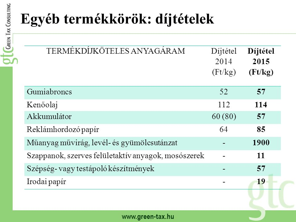 www.green-tax.hu Egyéb termékkörök: díjtételek TERMÉKDÍJKÖTELES ANYAGÁRAM Díjtétel 2014 (Ft/kg) Díjtétel 2015 (Ft/kg) Gumiabroncs5257 Kenőolaj112114 A
