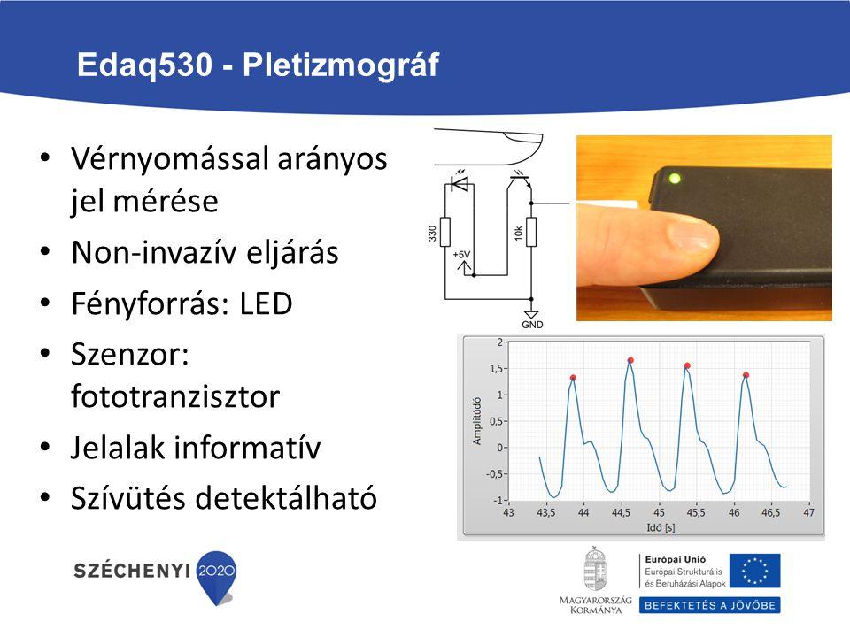 Edaq530 - Pletizmográf Vérnyomással arányos jel mérése Non-invazív eljárás Fényforrás: LED Szenzor: fototranzisztor Jelalak informatív Szívütés detekt