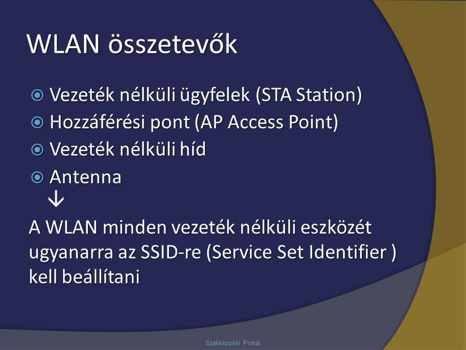 WLAN összetevők  Vezeték nélküli ügyfelek (STA Station)  Hozzáférési pont (AP Access Point)  Vezeték nélküli híd  Antenna Szakképzési Portál  A W