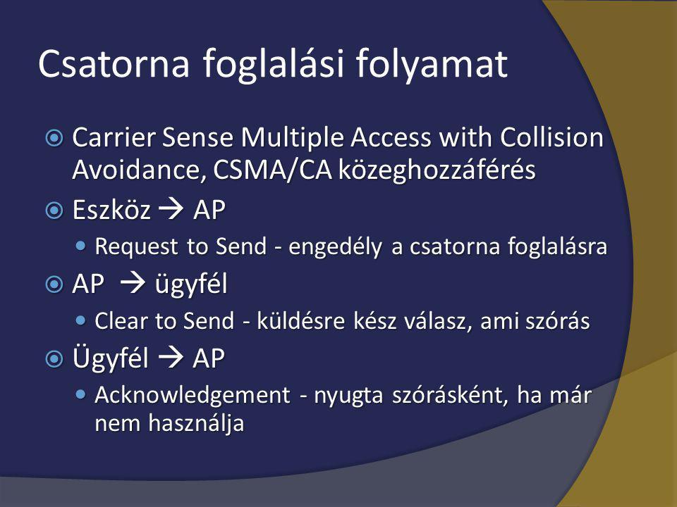 Csatorna foglalási folyamat  Carrier Sense Multiple Access with Collision Avoidance, CSMA/CA közeghozzáférés  Eszköz  AP Request to Send - engedély