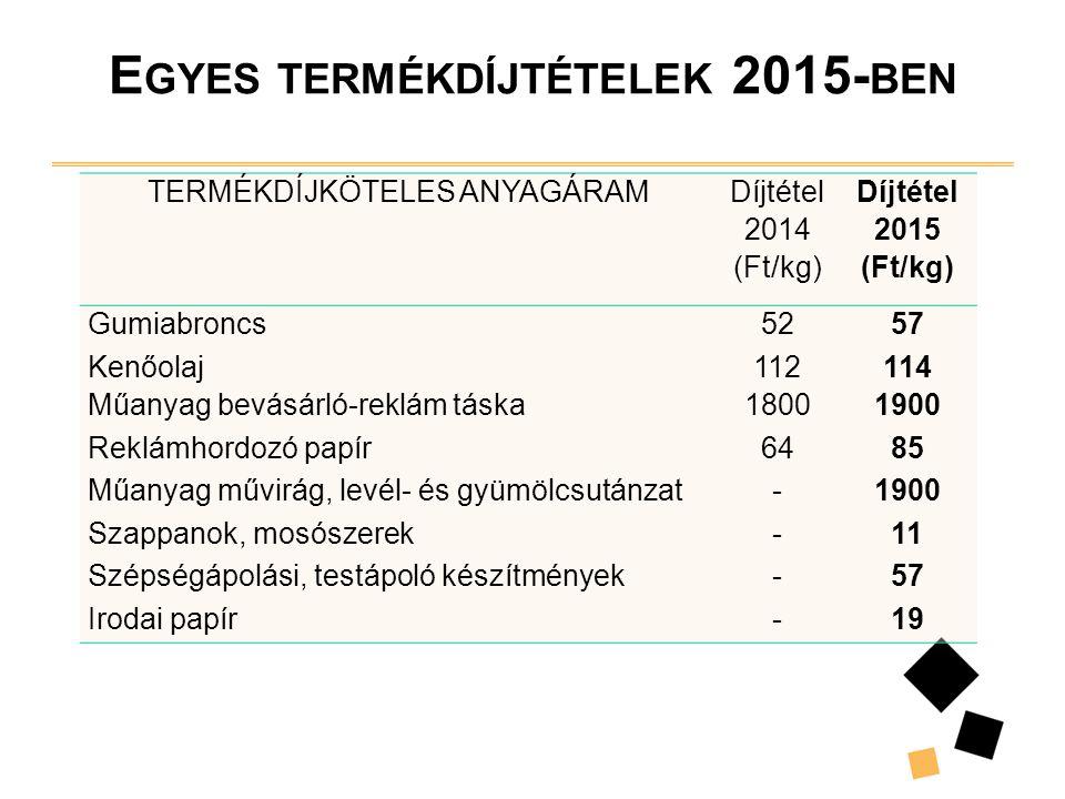 E GYES TERMÉKDÍJTÉTELEK 2015- BEN TERMÉKDÍJKÖTELES ANYAGÁRAM Díjtétel 2014 (Ft/kg) Díjtétel 2015 (Ft/kg) Gumiabroncs5257 Kenőolaj112114 Műanyag bevásá