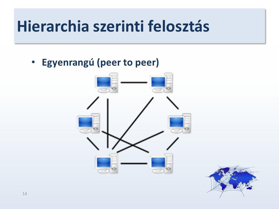 Hierarchia szerinti felosztás Egyenrangú (peer to peer) 14