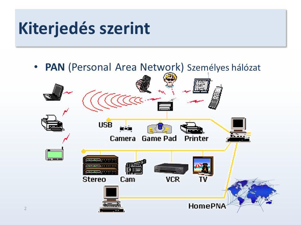 Kiterjedés szerint PAN (Personal Area Network) Személyes hálózat 2