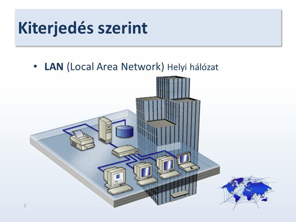 Kiterjedés szerint LAN (Local Area Network) Helyi hálózat 3