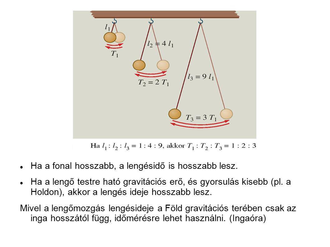 Ha a fonal hosszabb, a lengésidő is hosszabb lesz. Ha a lengő testre ható gravitációs erő, és gyorsulás kisebb (pl. a Holdon), akkor a lengés ideje ho