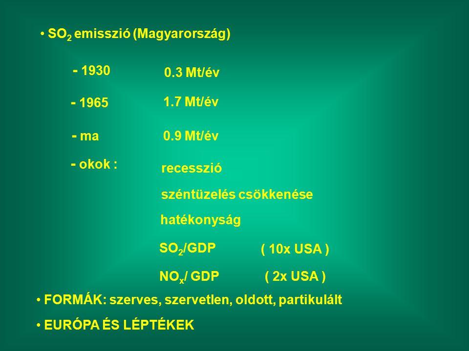 SO 2 emisszió (Magyarország) - 1930 0.3 Mt/év - 1965 1.7 Mt/év - ma 0.9 Mt/év - okok : recesszió széntüzelés csökkenése hatékonyság SO 2 /GDP ( 10x USA ) NO x / GDP( 2x USA ) FORMÁK: szerves, szervetlen, oldott, partikulált EURÓPA ÉS LÉPTÉKEK