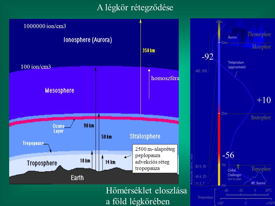 A légkör rétegződése homoszféra 2500 m- alapréteg peplopauza advekciós réteg tropopauza Hőmérséklet eloszlása a föld légkörében -56 -92 +10 100 ion/cm
