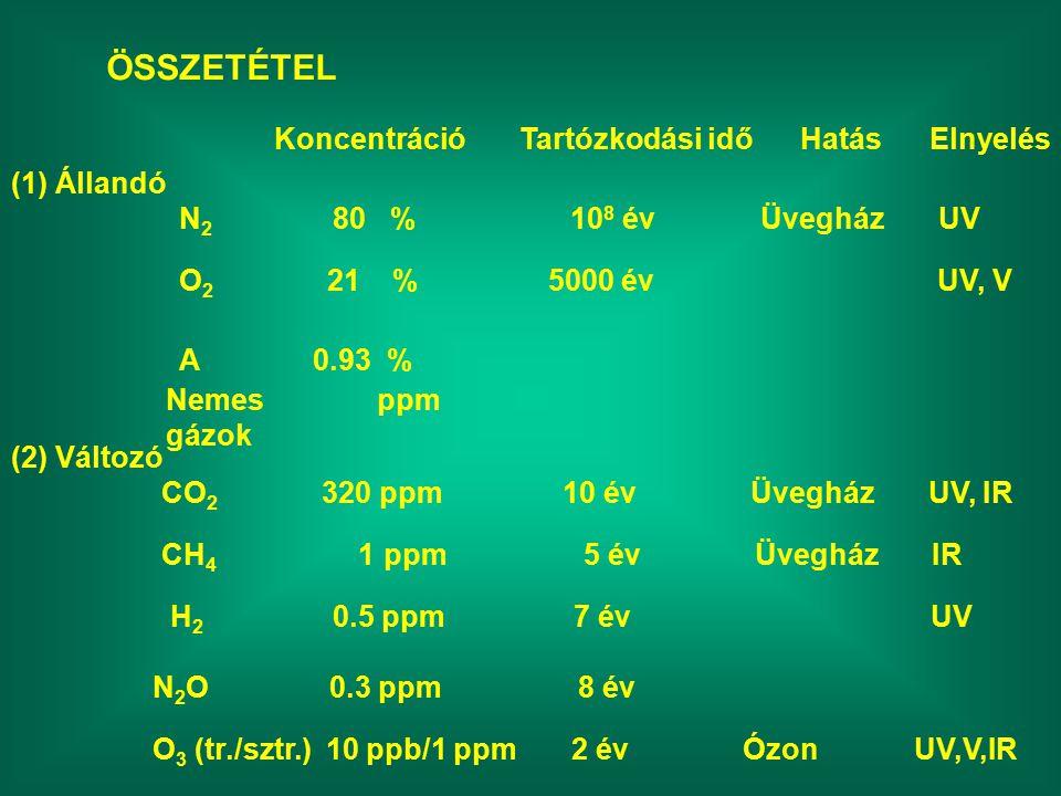ÖSSZETÉTEL Koncentráció Tartózkodási idő Hatás Elnyelés (1) Állandó N 2 80 % 10 8 év Üvegház UV O 2 21 % 5000 év UV, V A 0.93 % Nemes ppm gázok (2) Változó CO 2 320 ppm 10 év Üvegház UV, IR CH 4 1 ppm 5 év Üvegház IR H 2 0.5 ppm 7 év UV N 2 O 0.3 ppm 8 év O 3 (tr./sztr.) 10 ppb/1 ppm 2 év Ózon UV,V,IR