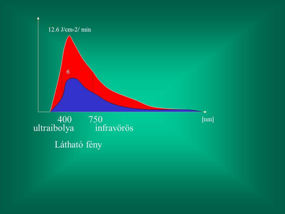 12.6 J/cm-2/ min 400750 ultraibolya Látható fény infravörös 6 [nm]