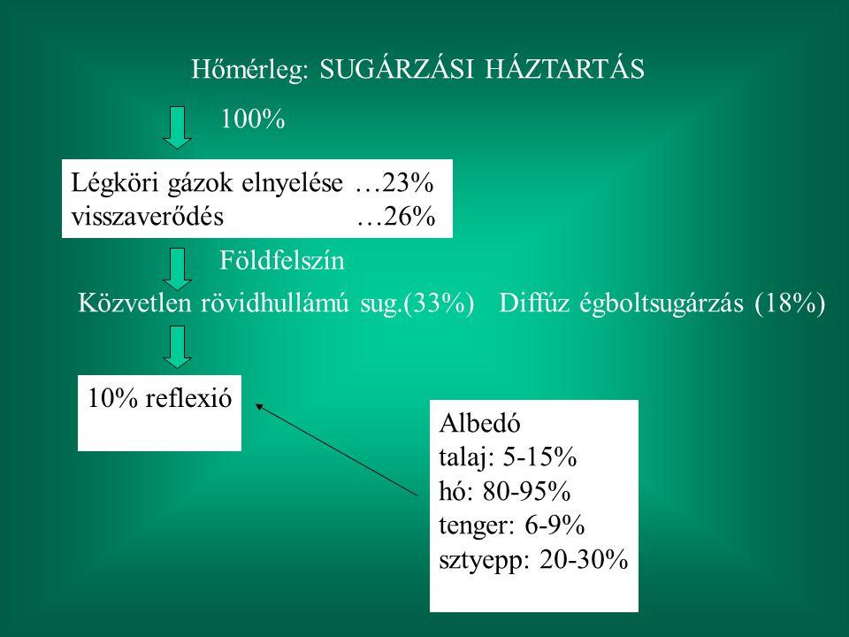 Hőmérleg: SUGÁRZÁSI HÁZTARTÁS Légköri gázok elnyelése …23% visszaverődés …26% 100% Földfelszín Közvetlen rövidhullámú sug.(33%) Diffúz égboltsugárzás (18%) 10% reflexió Albedó talaj: 5-15% hó: 80-95% tenger: 6-9% sztyepp: 20-30%
