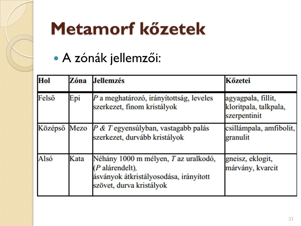 Metamorf kőzetek A zónák jellemzői: 33