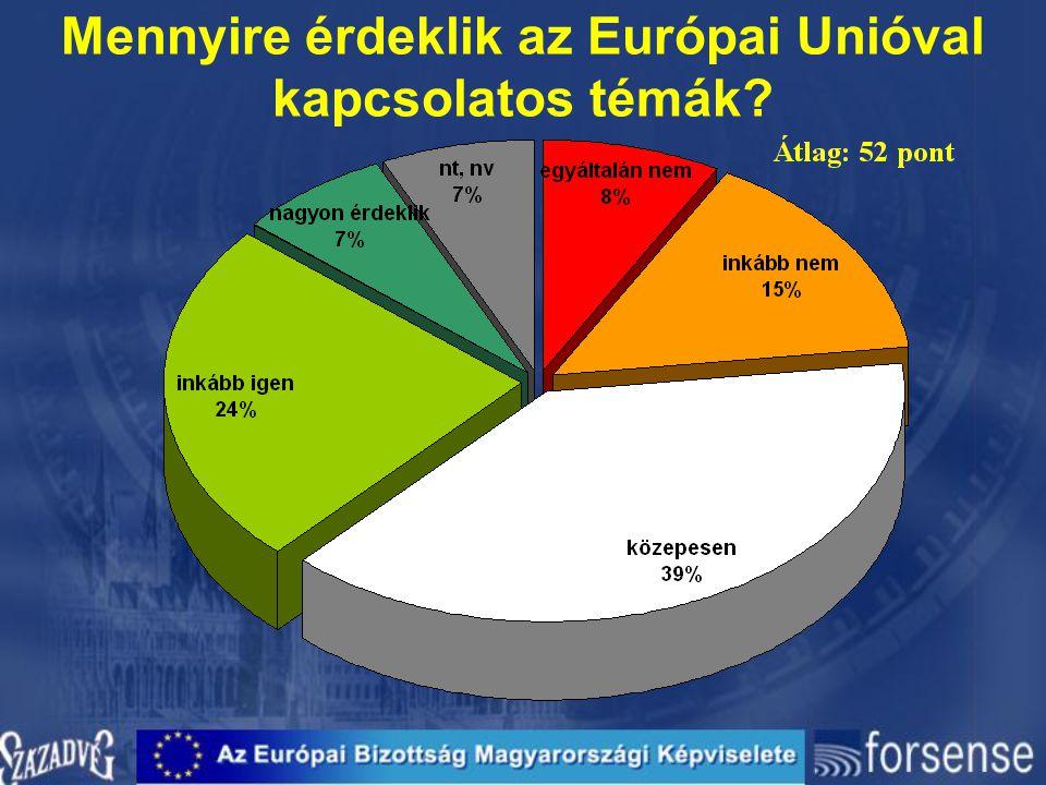 Mennyire érdeklik az Európai Unióval kapcsolatos témák?
