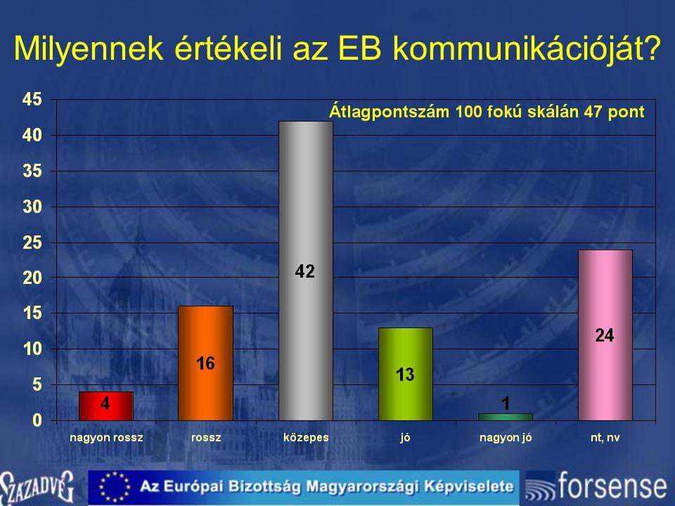 Milyennek értékeli az EB kommunikációját?