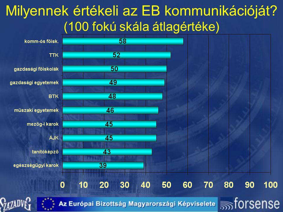 Milyennek értékeli az EB kommunikációját? (100 fokú skála átlagértéke)