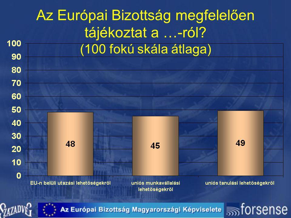 Az Európai Bizottság megfelelően tájékoztat a …-ról? (100 fokú skála átlaga)