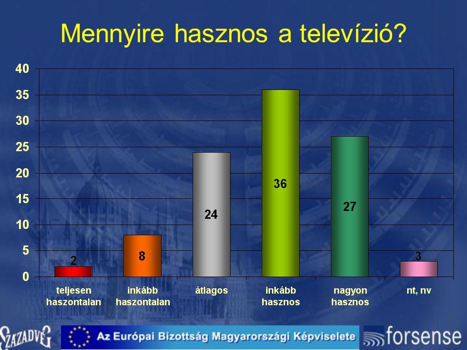 Mennyire hasznos a televízió?