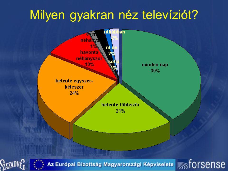 Milyen gyakran néz televíziót?