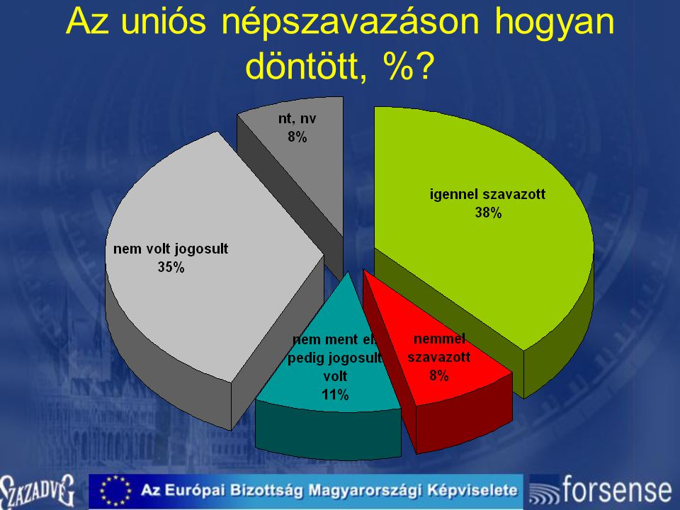 Az uniós népszavazáson hogyan döntött, %?